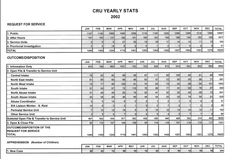 (CRU STATS from 2002 —call levels stay roughly the same through the years)